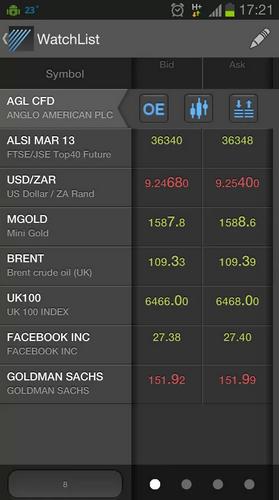 Forex market depth data